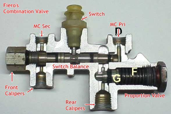 Are To Reset Valve How Brake Proportioning first