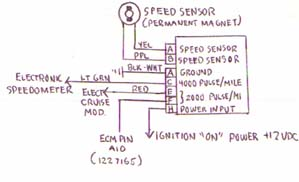 Gm Vss Wiring Diagram : 21 Wiring Diagram Images - Wiring Diagrams  Chevy Sdometer Wiring Diagram on 1988 chevy s10 blazer wiring, 1988 chevy wheels, 1988 chevy parts diagram, 1988 chevy coil wiring, 1988 chevy electrical system, 1988 chevy steering, 1988 chevy headlights, 1988 chevy firing order, 1988 chevy distributor, 1988 chevy trailer plug, 1988 chevy speedometer, 1988 chevy engine diagram, 88 chevy wire diagram, 1988 chevy 454 engine, 1988 chevy motor, 1988 chevy engine wiring, 1988 chevy radio, 1988 chevy fuel pump, 1988 chevy engine swap, 1988 chevy horn,